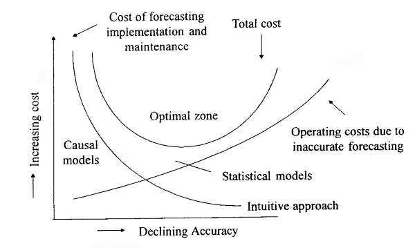 Cost Accuracy of Forecast