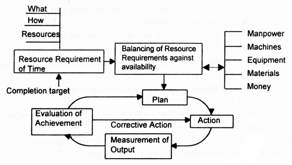 Maintenance Management Cycle