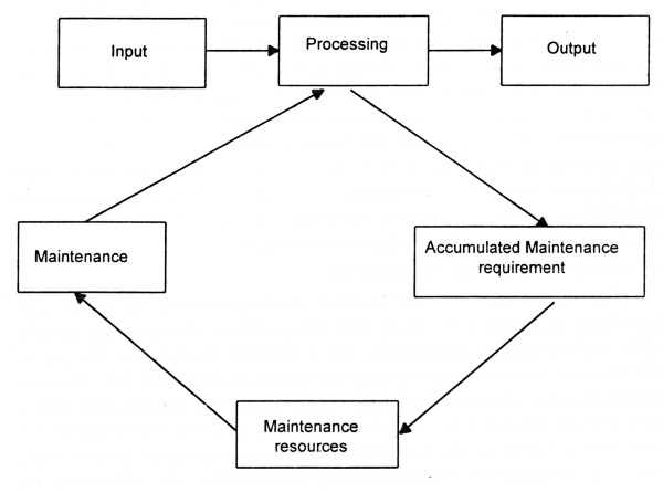 Maintenance System as a sub-system of production system