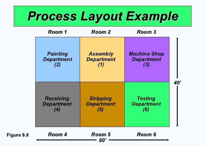 what is the difference between product layout and process layout