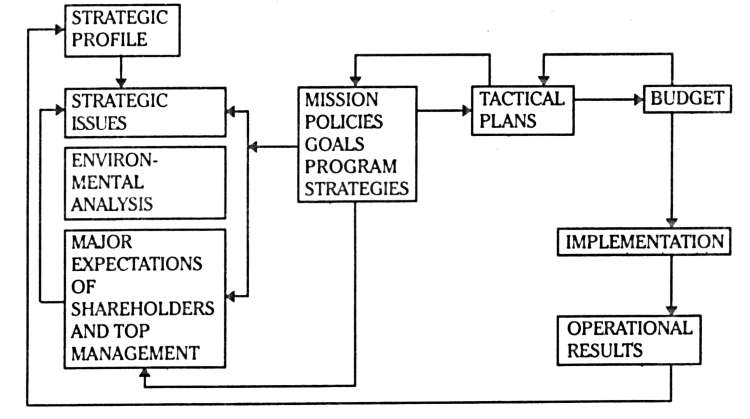 Implementation of Business Plan