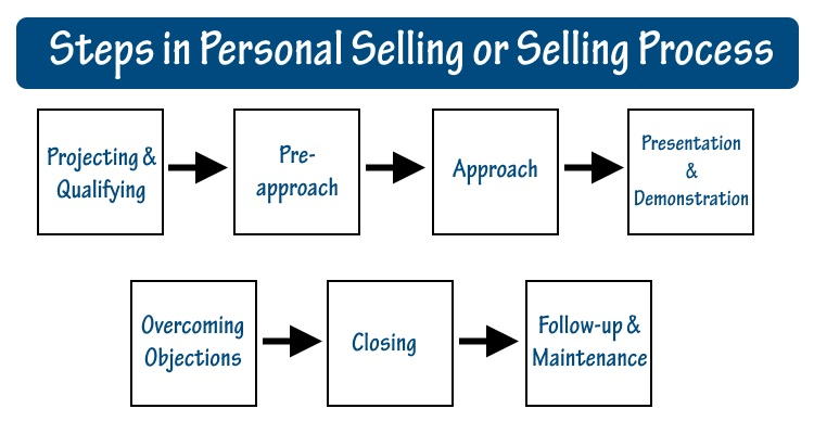 concepts of personal selling in insurance steps in selling process